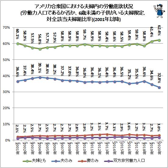 ↑ アメリカ合衆国における夫婦内の労働意欲状況(労働力人口であるか否か、6歳未満の子供がいる夫婦限定、対全該当夫婦組比率)(2001年以降)