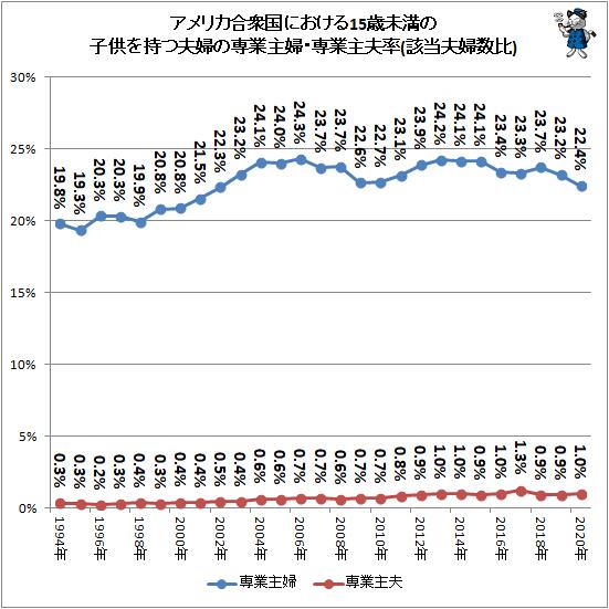 ↑ アメリカ合衆国における15歳未満の子供を持つ夫婦の専業主婦・専業主夫率(該当夫婦数比)