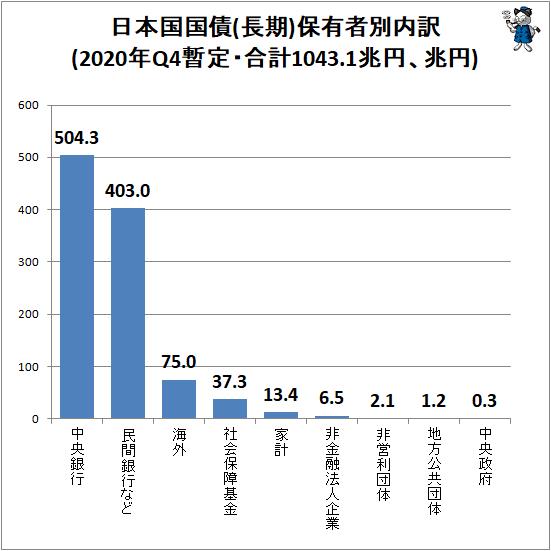 ↑ 日本国国債(長期)保有者別内訳(2020年Q4暫定・合計1043.1兆円、兆円)