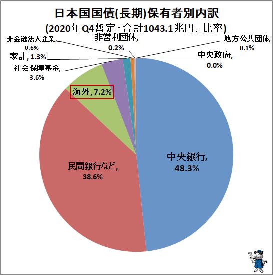↑ 日本国国債(長期)保有者別内訳(2020年Q4暫定・合計1043.1兆円、比率)