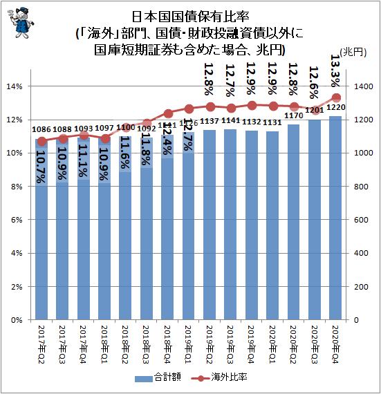 ↑ 日本国国債保有比率(「海外」部門、国債・財政投融資債以外に国庫短期証券も含めた場合、兆円)