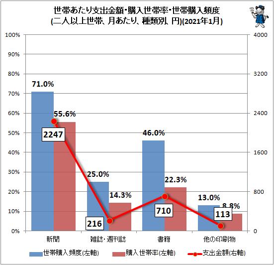 ↑ 世帯あたり支出金額・購入世帯率・世帯購入頻度(二人以上世帯、月あたり、種類別、円)(2021年1月)