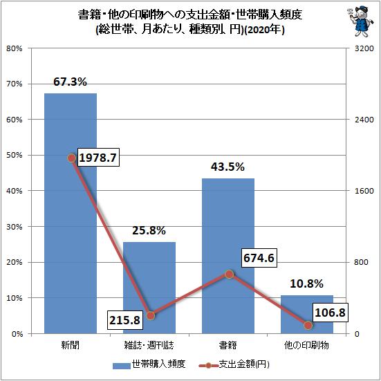 ↑ 書籍・他の印刷物への支出金額・世帯購入頻度(総世帯、月あたり、種類別、円)(2020年)