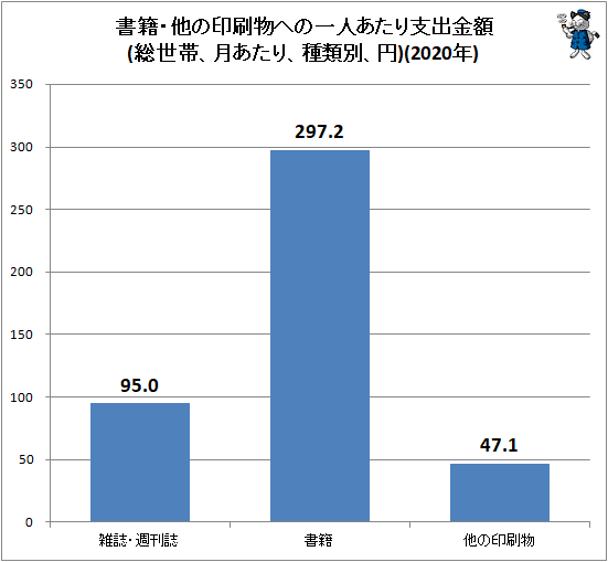 ↑ 書籍・他の印刷物への一人あたり支出金額(総世帯、月あたり、種類別、円)(2020年)