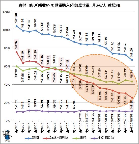 ↑ 書籍・他の印刷物への世帯購入頻度(総世帯、月あたり、種類別)