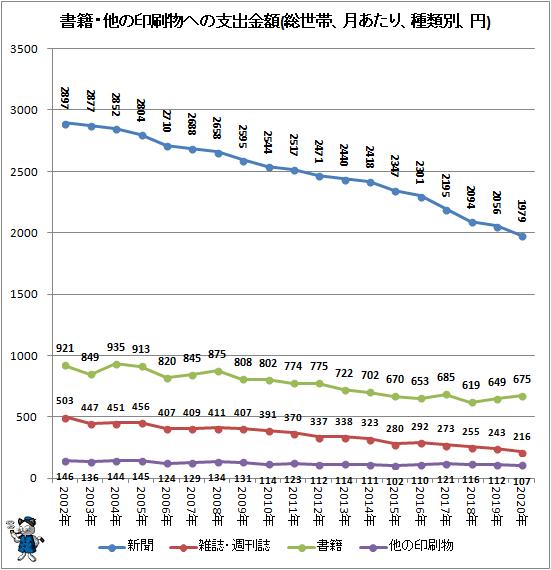 ↑ 書籍・他の印刷物への支出金額(総世帯、月あたり、種類別、円)