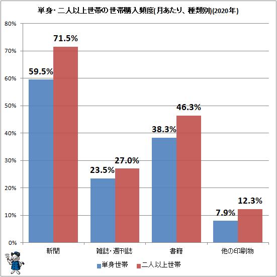 ↑ 単身・二人以上世帯の世帯購入頻度(月あたり、種類別)(2020年)