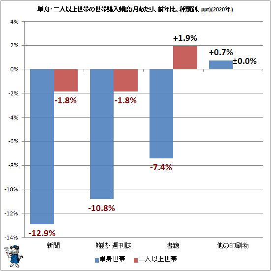 ↑ 単身・二人以上世帯の世帯購入頻度(月あたり、前年比、種類別、ppt)(2020年)
