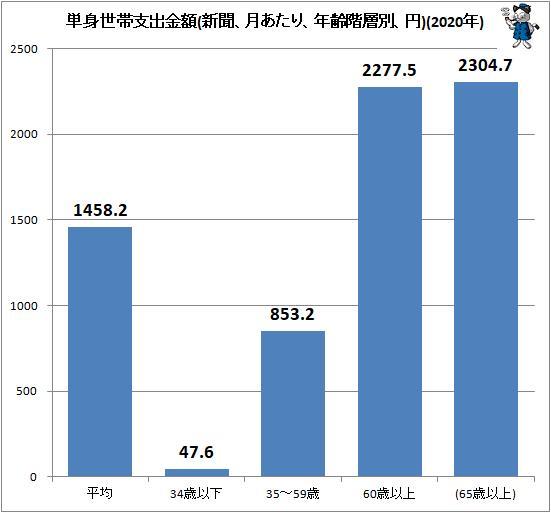↑ 単身世帯支出金額(新聞、月あたり、年齢階層別、円)(2020年)