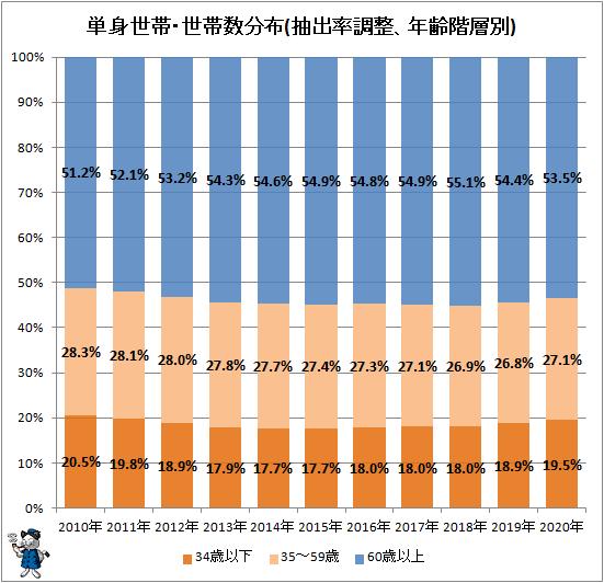 ↑ 単身世帯・世帯数分布(抽出率調整、年齢階層別)