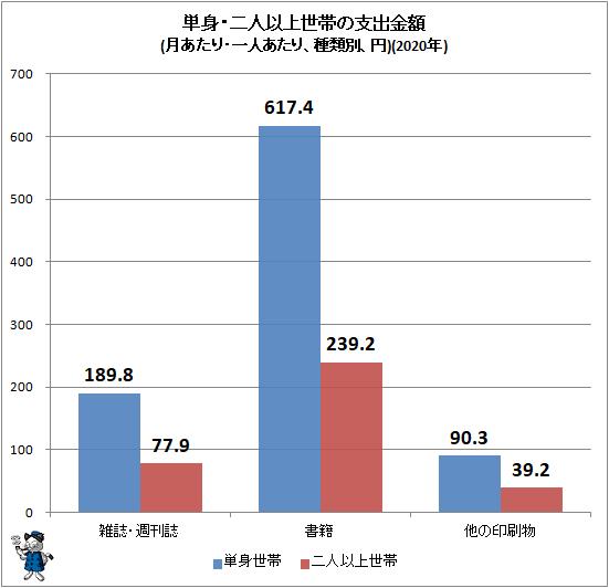 ↑ 単身・二人以上世帯の支出金額(月あたり・一人あたり、種類別、円)(2020年)