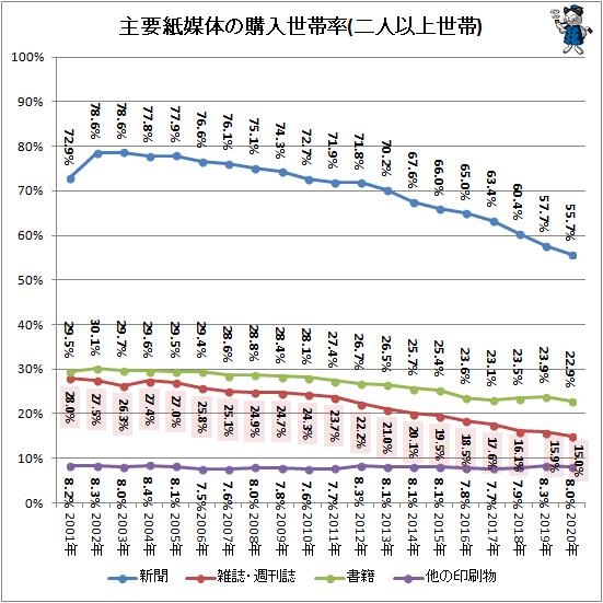 ↑ 主要紙媒体の購入世帯率(二人以上世帯)