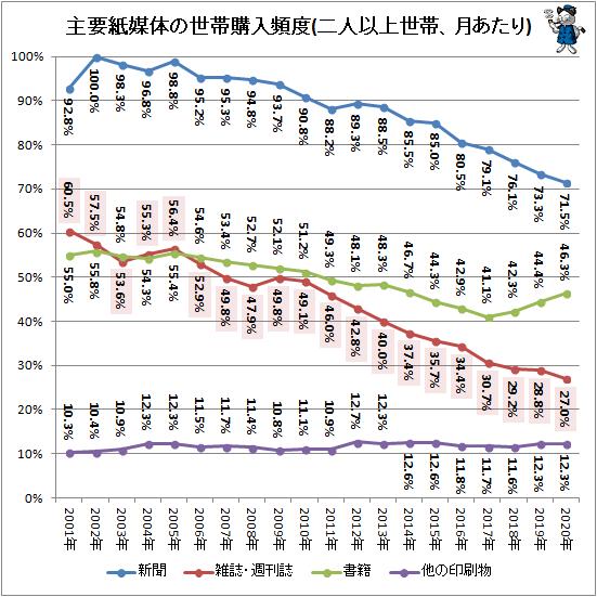 ↑ 主要紙媒体の世帯購入頻度(二人以上世帯、月あたり)