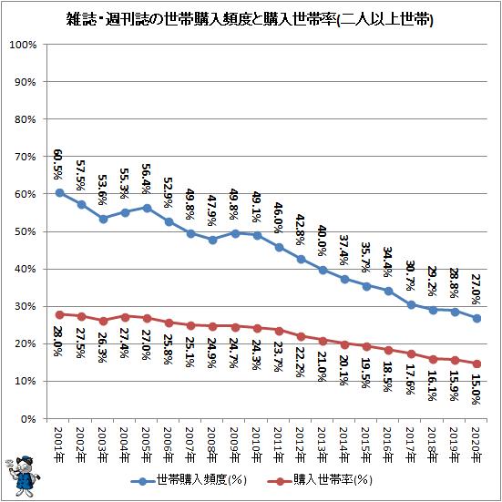 ↑ 雑誌・週刊誌の世帯購入頻度と購入世帯率(二人以上世帯)