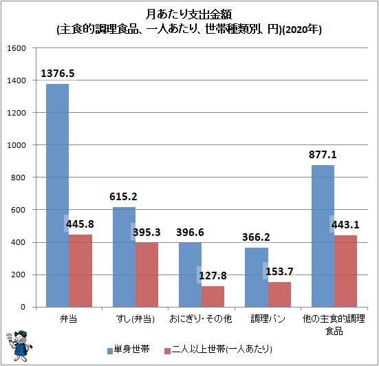 ↑ 月あたり支出金額(主食的調理食品、一人あたり、世帯種類別、円)(2020年)