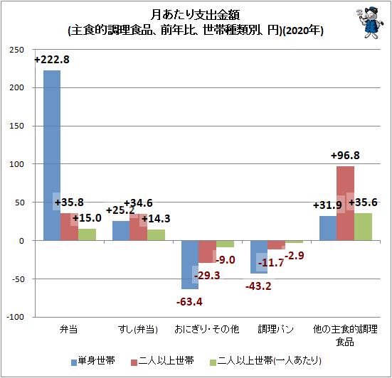 ↑ 月あたり支出金額(主食的調理食品、前年比、世帯種類別、円)(2020年)
