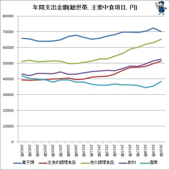 ↑ 年間支出金額(総世帯、主要中食項目、円)
