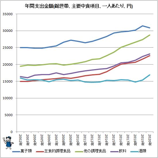 ↑ 年間支出金額(総世帯、主要中食項目、一人あたり、円)