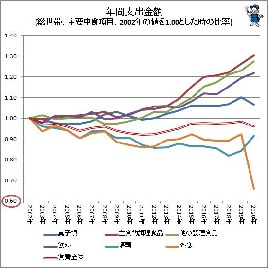 ↑ 年間支出金額(総世帯、主要中食項目、2002年の値を1.00とした時の比率)
