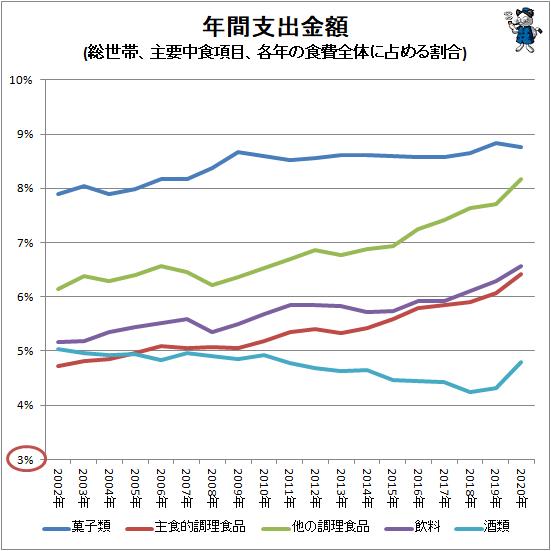 ↑ 年間支出金額(総世帯、主要中食項目、各年の食費全体に占める割合)