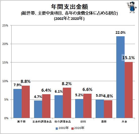 ↑ 年間支出金額(総世帯、主要中食項目、各年の食費全体に占める割合)(2002年と2020年)