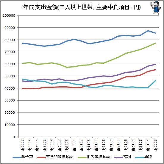 ↑ 年間支出金額(二人以上世帯、主要中食項目、円)