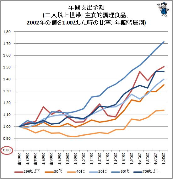 ↑ 年間支出金額(二人以上世帯、主食的調理食品、2002年の値を1.00とした時の比率、年齢階層別)