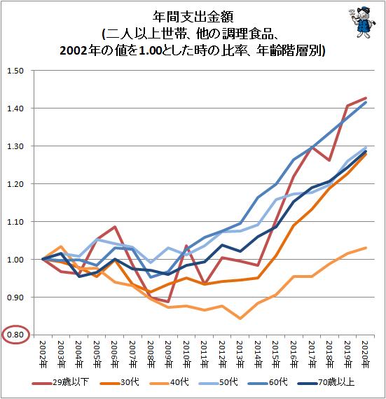 ↑ 年間支出金額(二人以上世帯、他の調理食品、2002年の値を1.00とした時の比率、年齢階層別)
