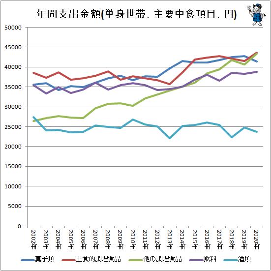 ↑ 年間支出金額(単身世帯、主要中食項目、円)