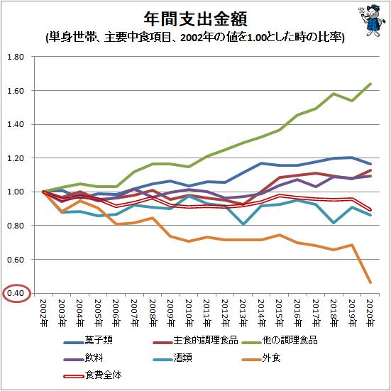 ↑ 年間支出金額(単身世帯、主要中食項目、2002年の値を1.00とした時の比率)