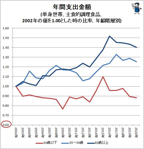 ↑ 年間支出金額(単身世帯、主食的調理食品、2002年の値を1.00とした時の比率、年齢階層別)