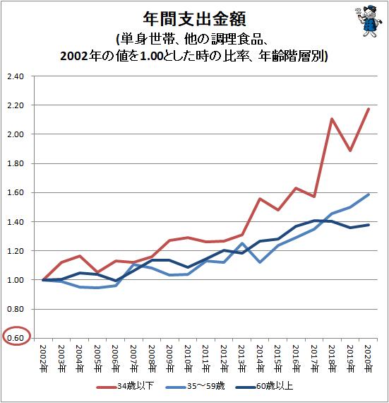 ↑ 主要中食項目の世帯あたり年間支出額(単身世帯、2002年の値を1.00とした時の比率)(世帯主年齢階層別、他の調理食品)
