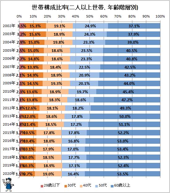 ↑ 世帯構成比率(二人以上世帯、年齢階層別)