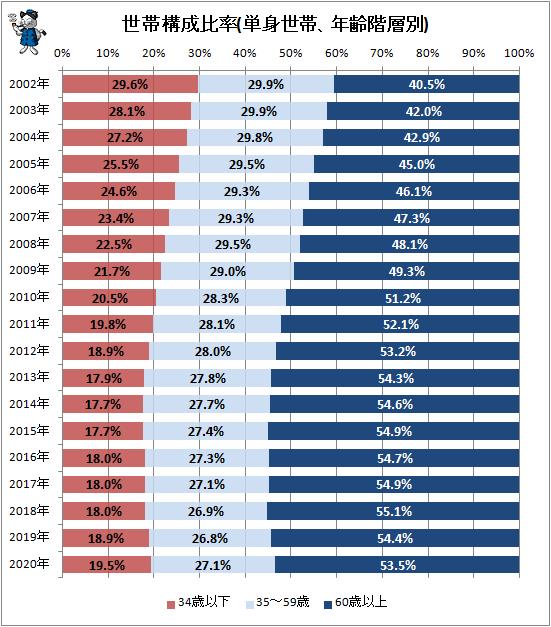 ↑ 世帯構成比率(単身世帯、年齢階層別)