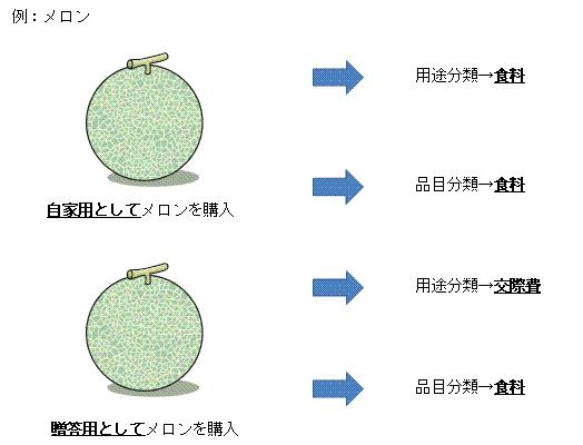 ↑ メロンを例にした用途分類と品目分類の違い