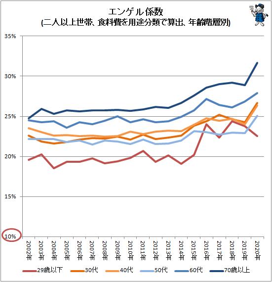 ↑ エンゲル係数(二人以上世帯、食料費を用途分類で算出、年齢階層別)