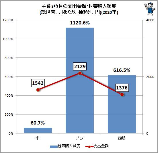 ↑ 主食3項目の支出金額・世帯購入頻度(総世帯、月あたり、種類別、円)(2020年)