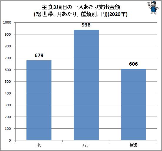 ↑ 主食3項目の一人あたり支出金額(総世帯、月あたり、種類別、円)(2020年)