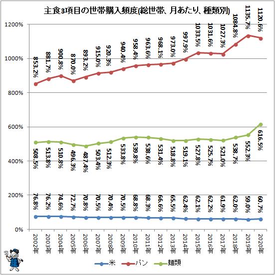 ↑ 主食3項目の世帯購入頻度(総世帯、月あたり、種類別)