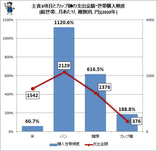 ↑ 主食3項目とカップ麺の支出金額・世帯購入頻度(総世帯、月あたり、種類別、円)(2020年)