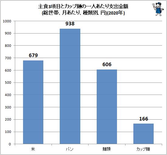 ↑ 主食3項目とカップ麺の一人あたり支出金額(総世帯、月あたり、種類別、円)(2020年)