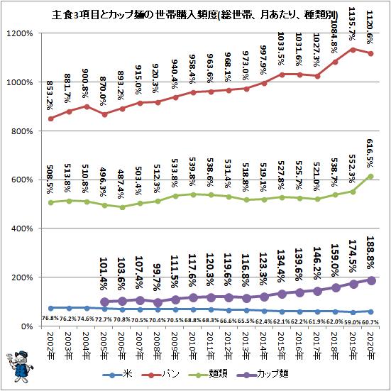 ↑ 主食3項目とカップ麺の世帯購入頻度(総世帯、月あたり、種類別)