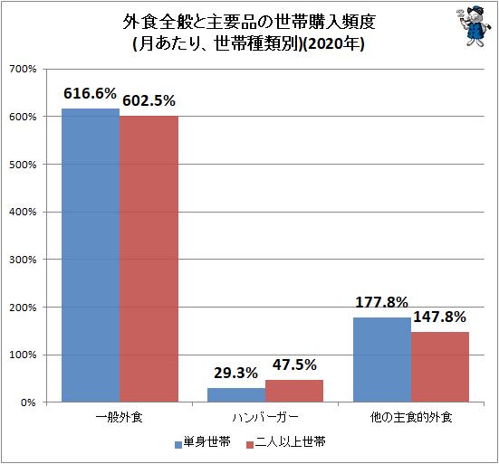 ↑ 外食全般と主要品の世帯購入頻度(月あたり、世帯種類別)(2020年)