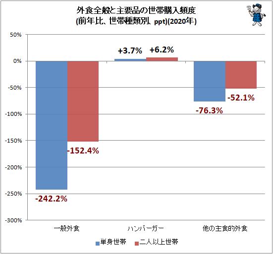 ↑ 外食全般と主要品の世帯購入頻度(前年比、世帯種類別、ppt)(2020年)