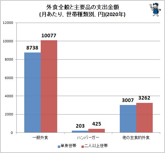 ↑ 外食全般と主要品の支出金額(月あたり、世帯種類別、円)(2020年)