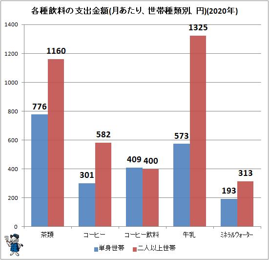 ↑ 各種飲料の支出金額(月あたり、世帯種類別、円)(2020年)
