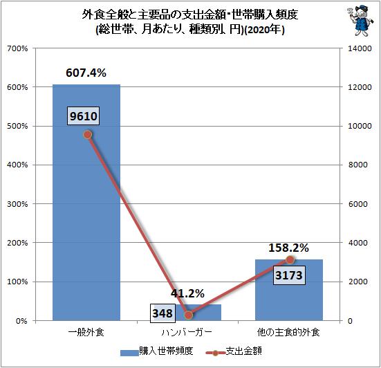 ↑ 外食全般と主要品の支出金額・世帯購入頻度(総世帯、月あたり、種類別、円)(2020年)