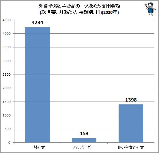 ↑ 外食全般と主要品の一人あたり支出金額(総世帯、月あたり、種類別、円)(2020年)