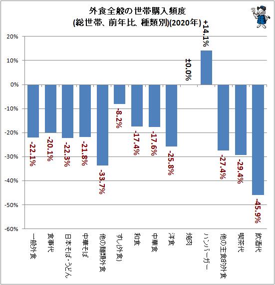 ↑ 外食全般の世帯購入頻度(総世帯、前年比、種類別)(2020年)