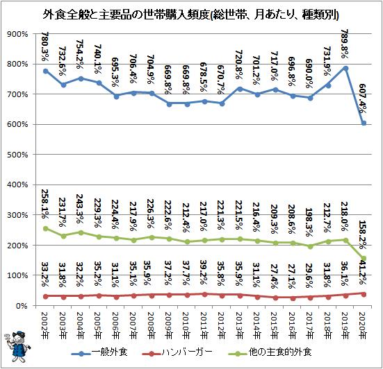 ↑ 外食全般と主要品の世帯購入頻度(総世帯、月あたり、種類別)